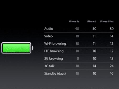 iPhone 6 VS iPhone 6 Plus -